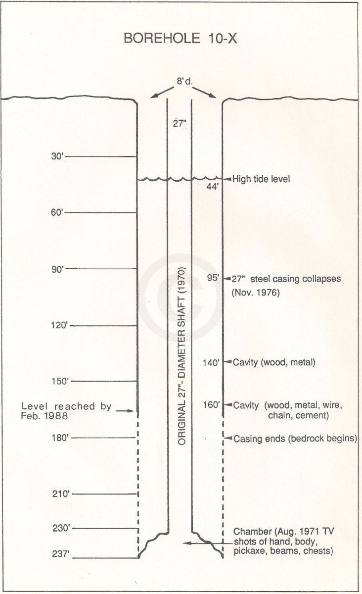 borehole 10-x diagram
