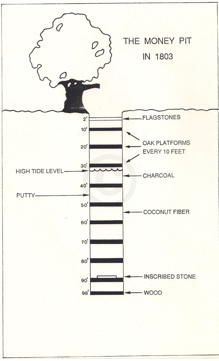 Oak Island Diagram - Wiring Diagrams Show on